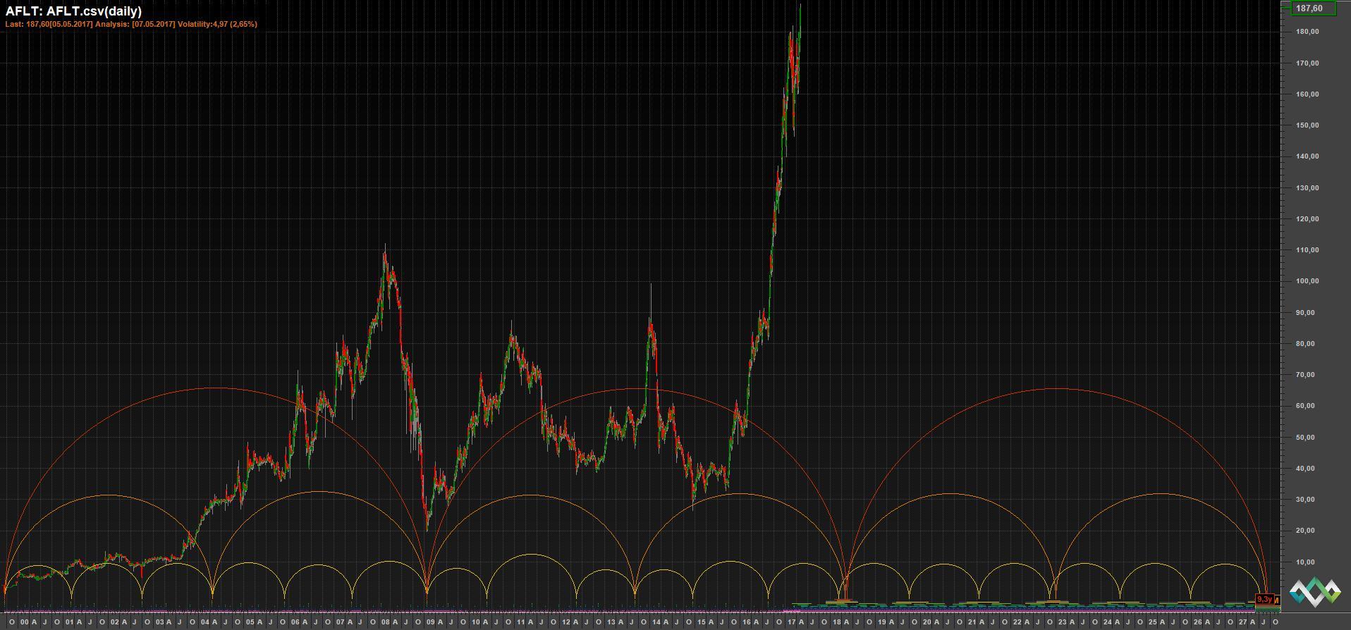 Временной анализ акций Аэрофлота
