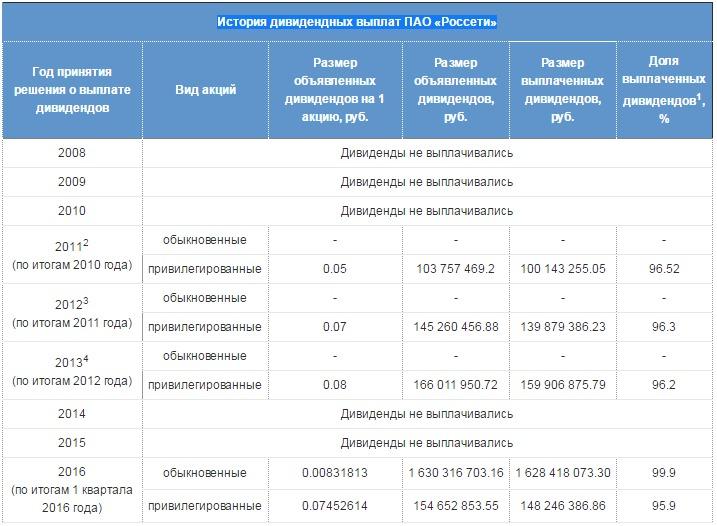 История дивидендных выплат ПАО «Россети»