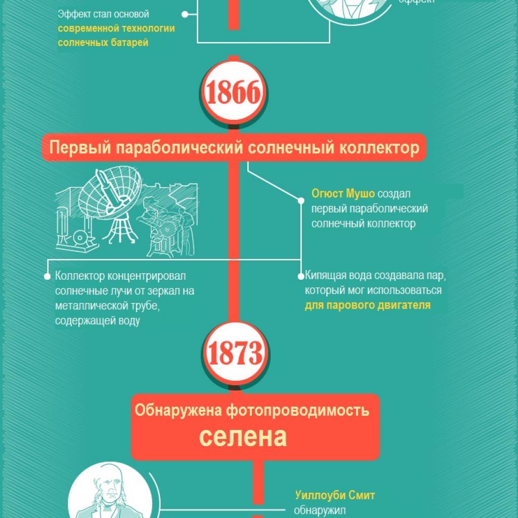 История солнечной энергетики в одной картинке