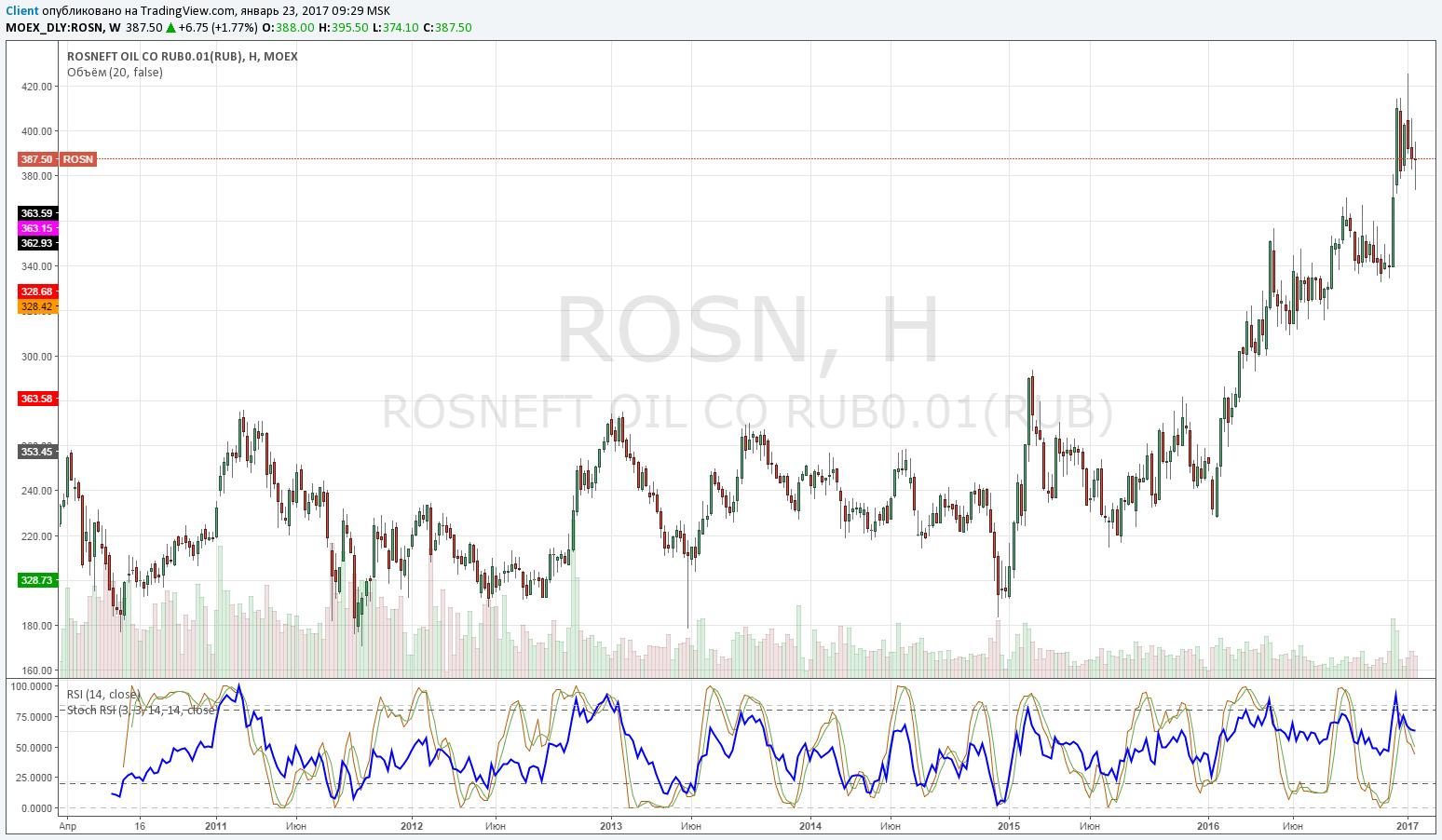 Продавать или покупать Роснефть при текущих уровнях