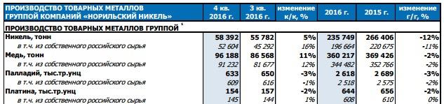 ГМК НорНикель - снижение производства по всем группам металлов за 2016 год