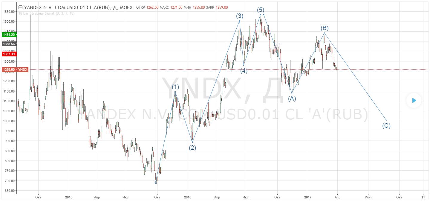 Акции Яндекса: прогноз