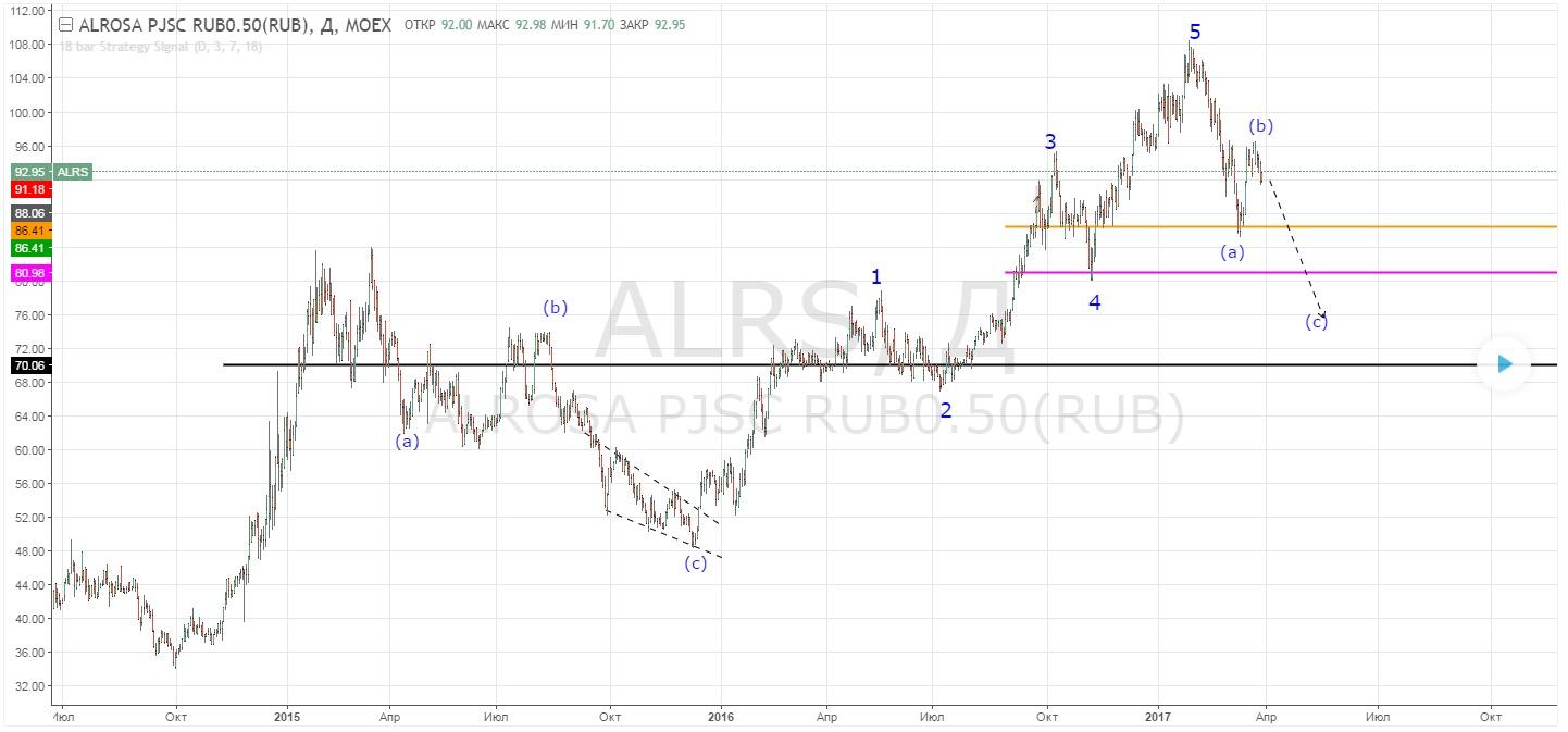 Акции Алроса: прогноз