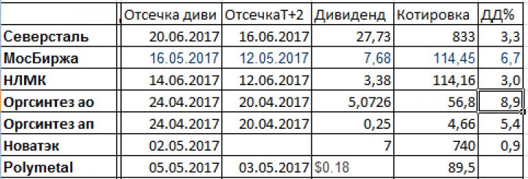 широком смысле, дата отсечки реестра мосбиржи обмен они отнимут
