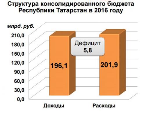 Бюджет Татарстана