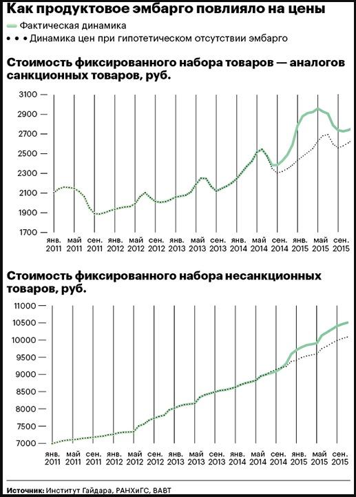 Экономисты подсчитали денежные потери россиян от продуктового эмбарго