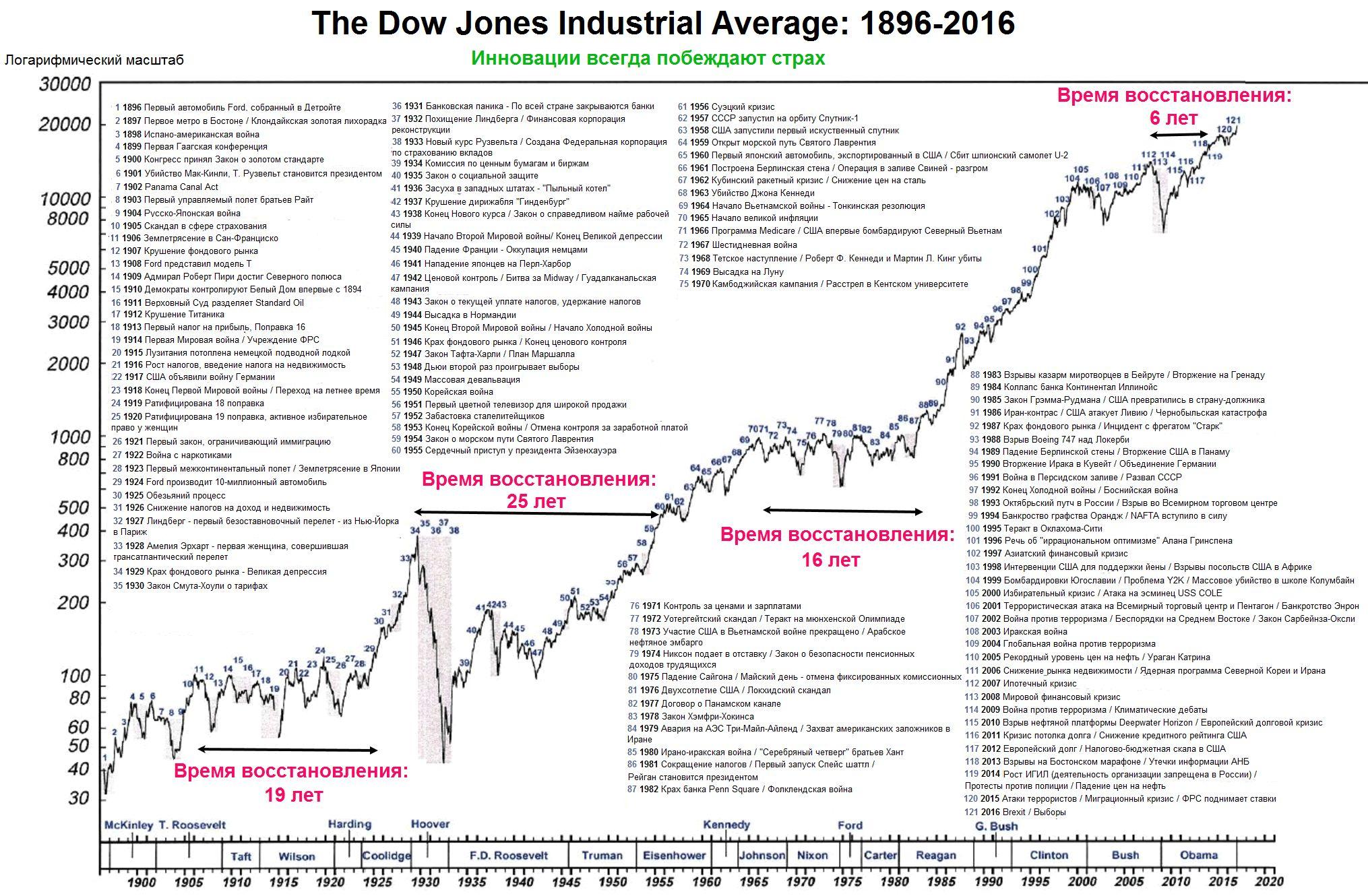 История американского рынка в одном графике