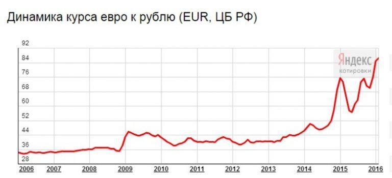 В случае выхода великобритании из ес инвесторы повернутся к доллару вместо рубля и евро