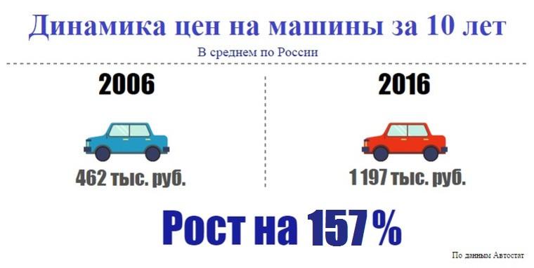 Динамика цен на машины с 2006 по 2016