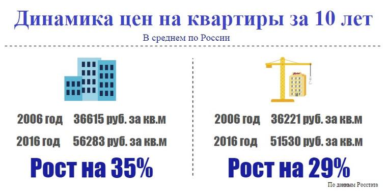Динамика цен на квартиры с 2006 по 2016