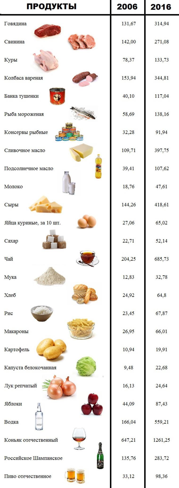 Динамика цен на продукты с 2006 по 2016