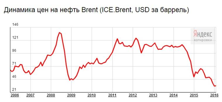 Динамика цен на нефть сорта Brent