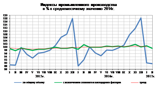Промпроизводство в РФ в феврале 2017 снизилось на 2,7%