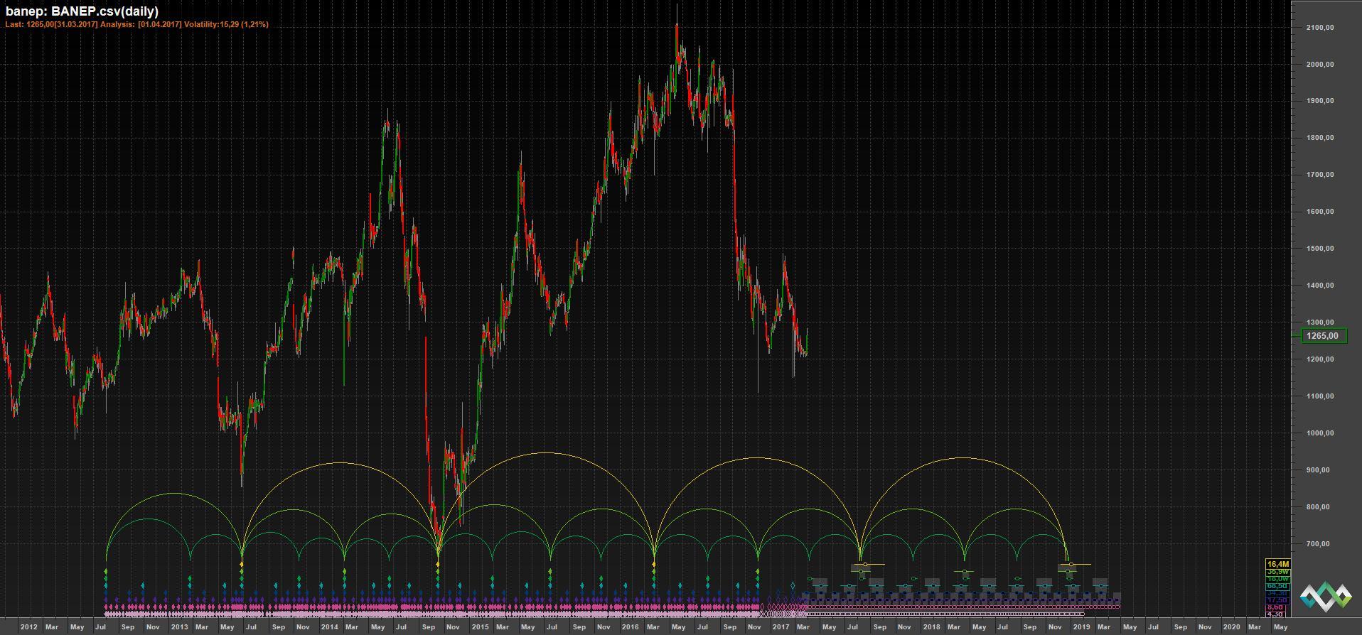 Временной анализ акций Башнефть АП на 31 марта 2017