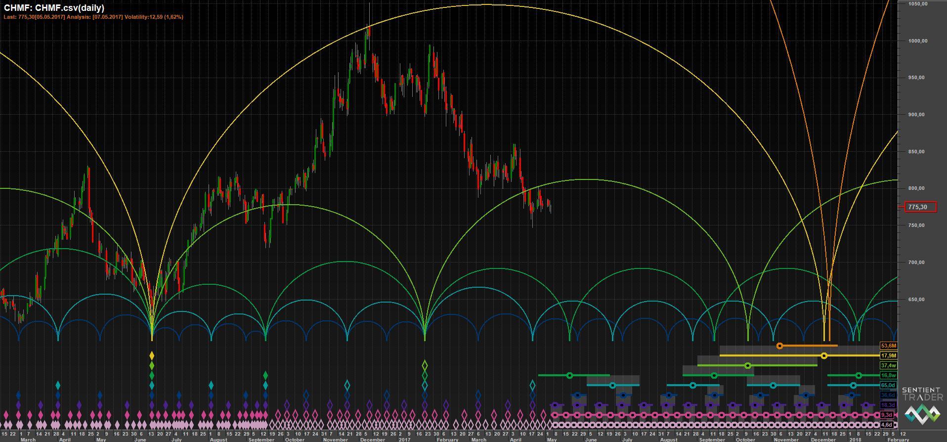 Временной анализ акций Северстали