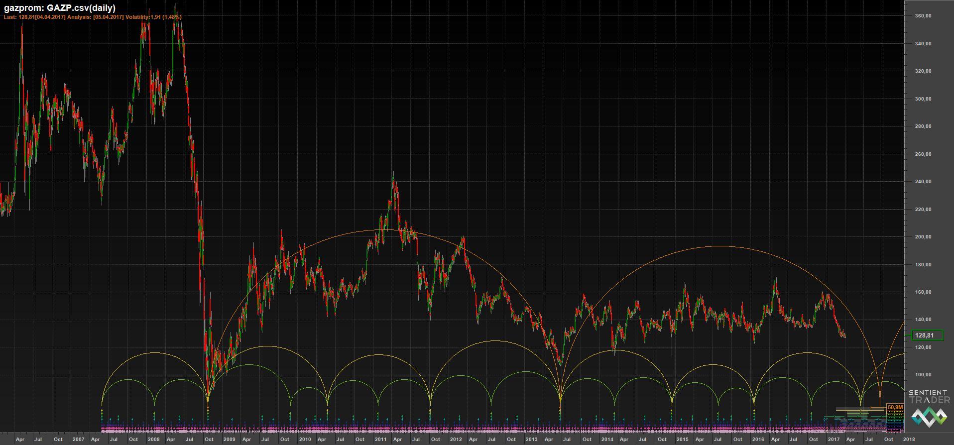 Временной анализ акций Газпрома