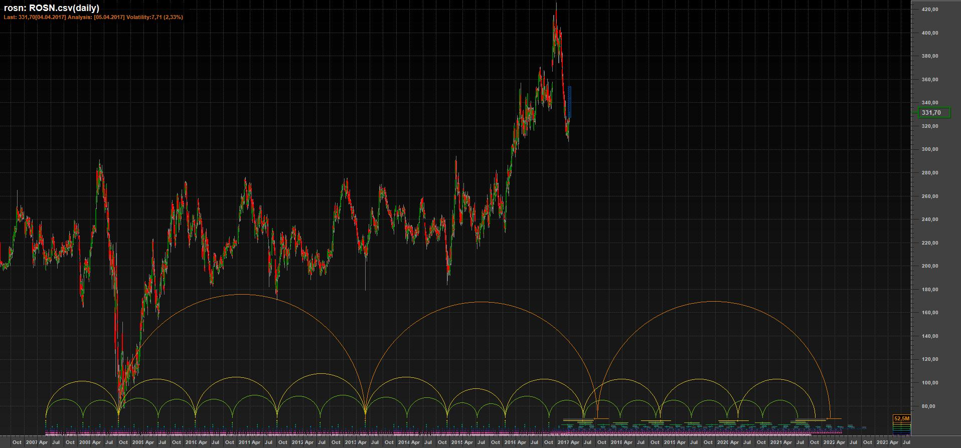 Временной анализ акций Роснефти на 4 апреля 2017