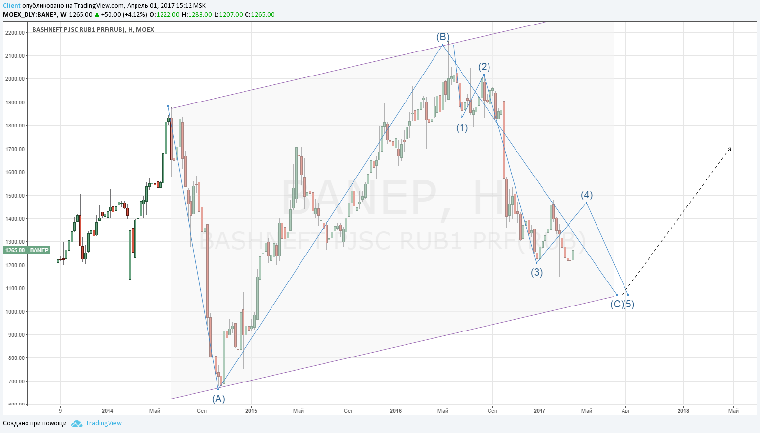 Акции Башнефть АП: прогноз