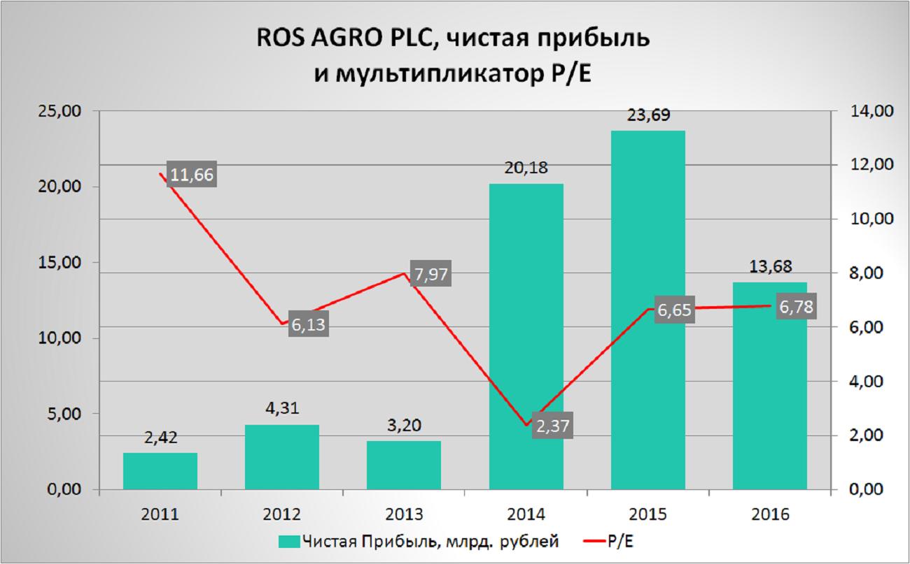 цена акций русагро сегодня онлайн