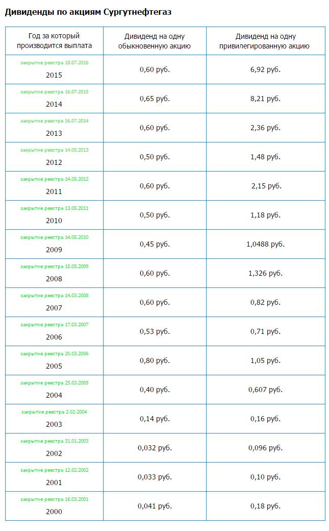 Дивиденды по акциям Сургутнефтегаз за 2016 год