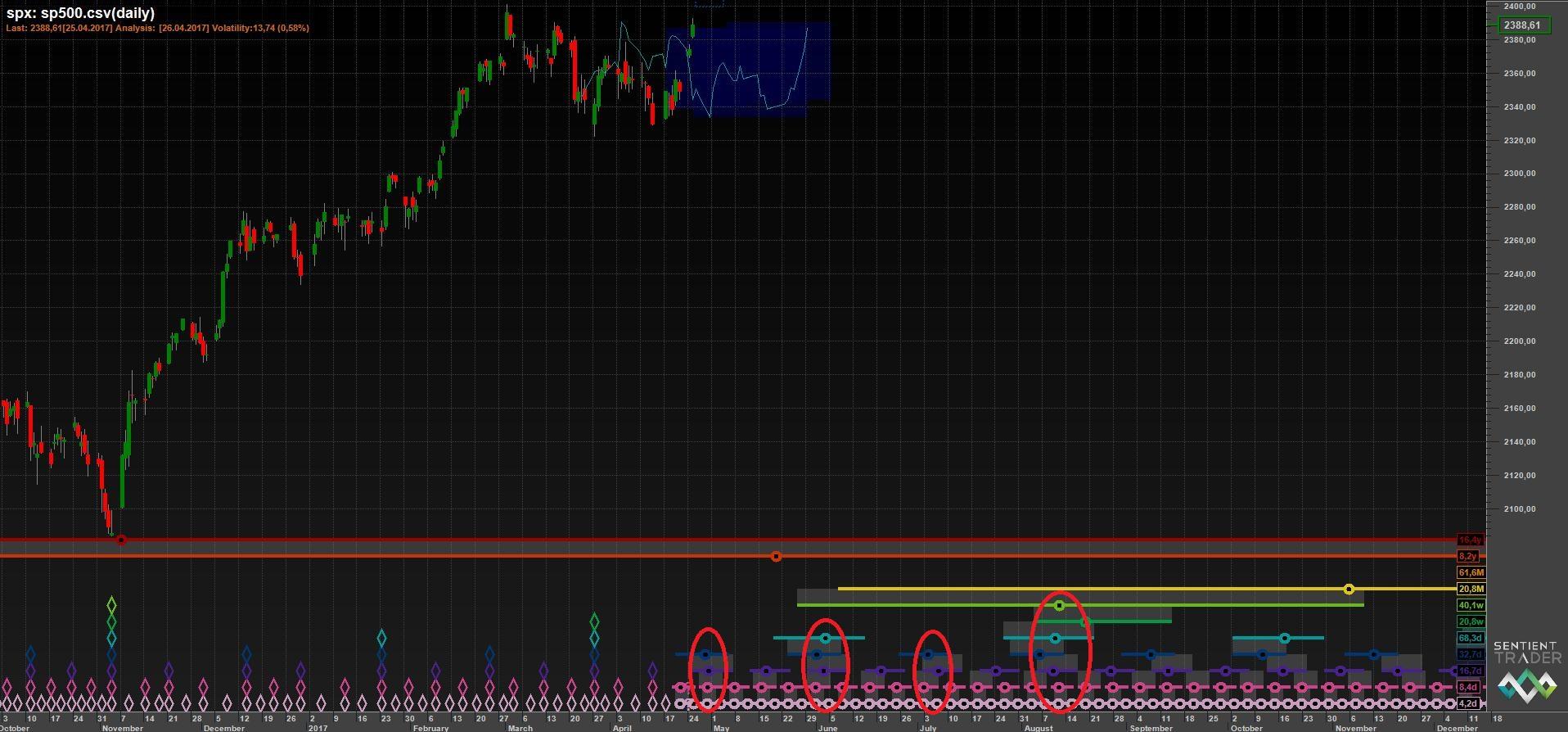 Временные циклы S&P 500