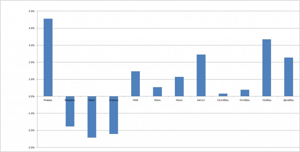 Среднемесячное изменение стоимости доллара в РФ за последние 10 лет