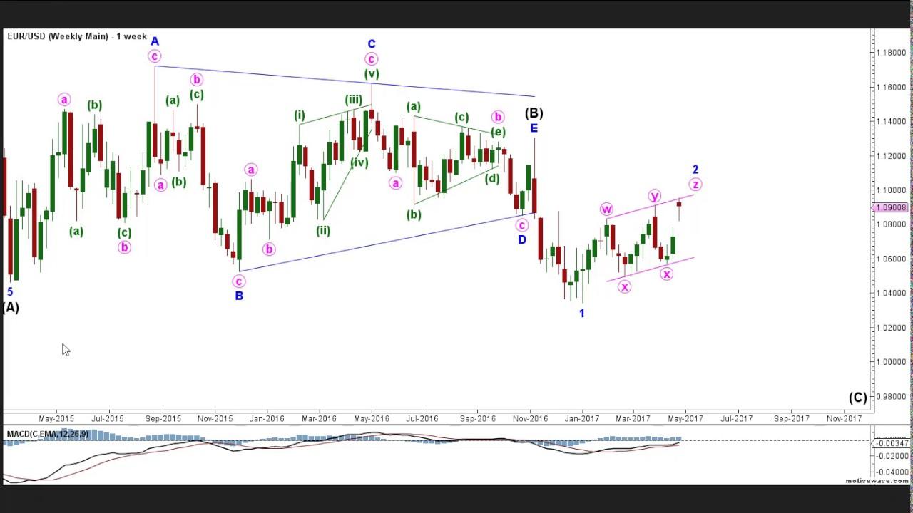 Forex-аналитика эллиотта курс евро рубль на форекс