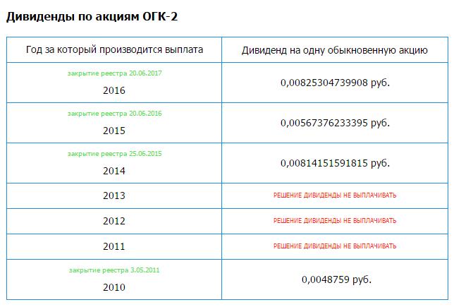 Дивиденды по акциям ОГК-2
