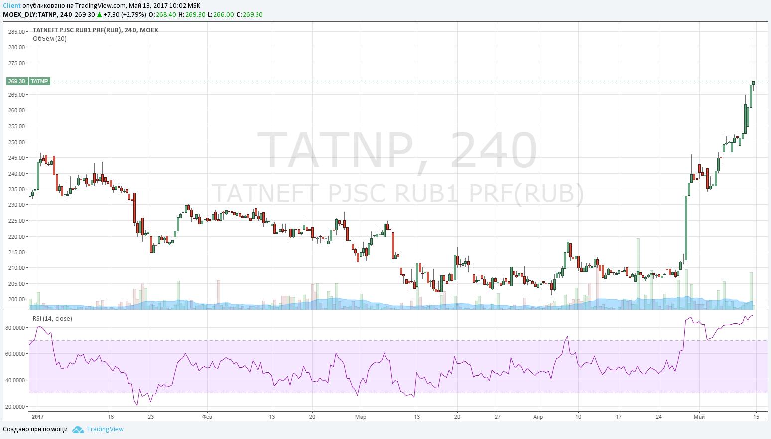 Татнфт 3ап: рост +14.6%