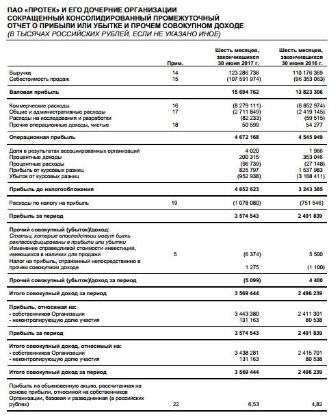 Протек - прибыль за 1 п/г по МСФО +43,5% и составила 3,574 млрд руб