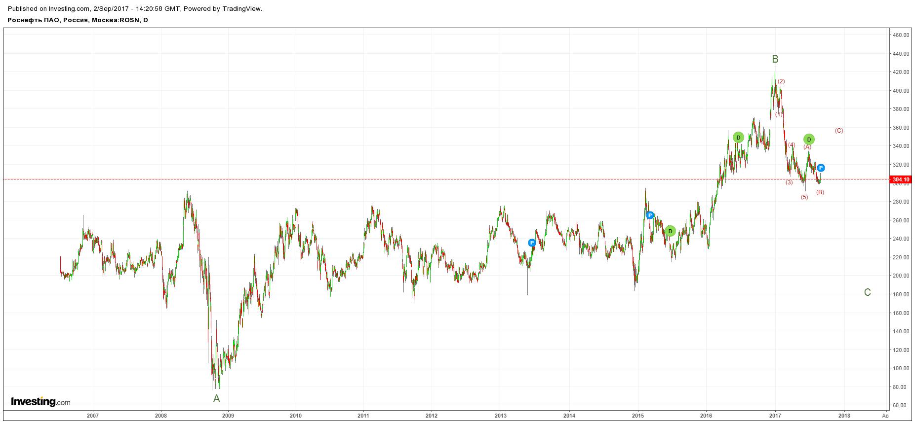 Волновой анализ акций Роснефти