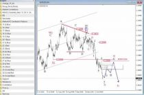 FX Video Analysis EURUSD and DAX