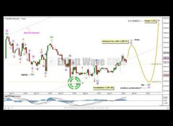 Gold Elliott Wave Technical Analysis — 21st April, 2017