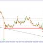 GBP/USD. Продаем