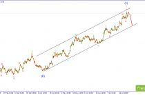 Волновой анализ EURUSD. Продавцы испытывают терпение