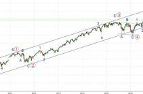 Что ждет S&P 500