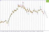 Волновой анализ USD/JPY. Вероятно начался коррекционный рост пары