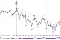 Бычий импульс USD между Фибс и линии тренда