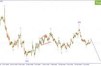 EUR/USD. Коррекция вероятно продолжит свое развитие