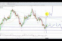 Elliott Wave Analysis of GLD, Gold & Silver as of 15th July 2017
