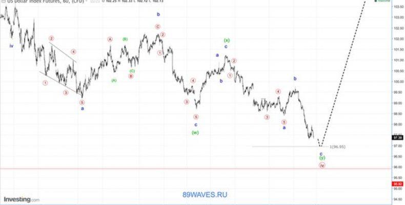 Волновой анализ DXY. 1H. Индекс американского доллара