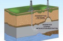 Сланцы — Сланцевый Газ и Нефть — Михаил Леонтьев — Большая Американская Дырка [2011]
