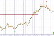 USD/JPY. Продолжение снижения следует!