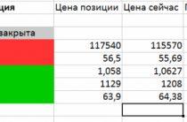 Ри, ММВБ, Рубль, Евро, Золото, Нефть мысли по рынку