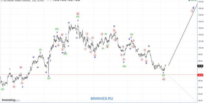 Волновой анализ DXY. 2H. Индекс американского доллара.