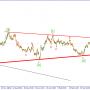 GBP/USD.Ожидается дальнейшее снижение пары
