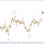 GBPUSD. Ожидается рост в конечном диагональном треугольнике.