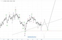 USD/CHF. Швейцарский франк. 1H