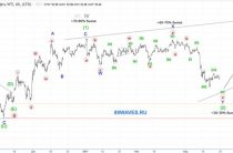 Волновой анализ нефти WTI. 1H