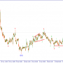 Волновой анализ EURUSD. Готовимся к продажам